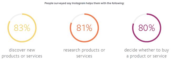 instagram helps people shop