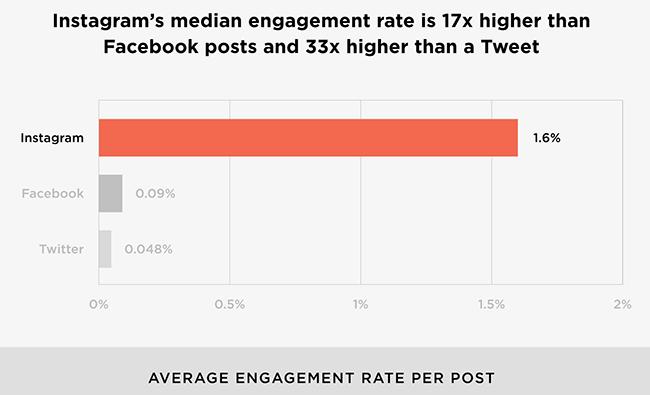 instagram median engagement rate
