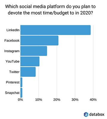 marketing budget allotment