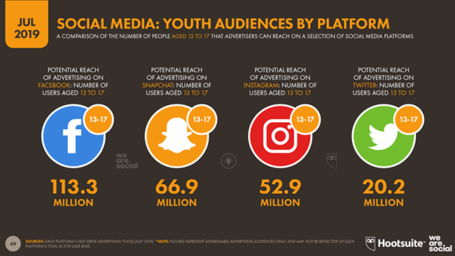 youth use of instagram