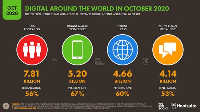1 Hootsuite Social media usage statistic