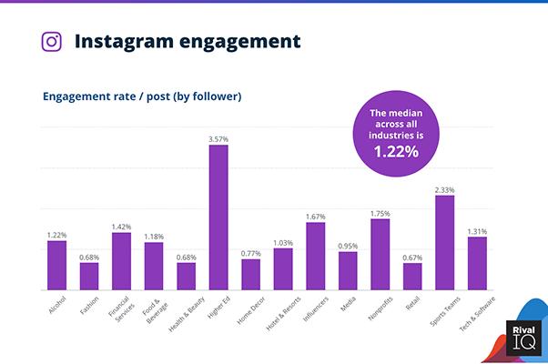 28 RivalIQ Instagram statistic