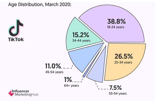 33 Influencer Marketing Hub TikTok statistic