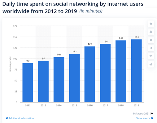 4 Statista Social media usage statistic