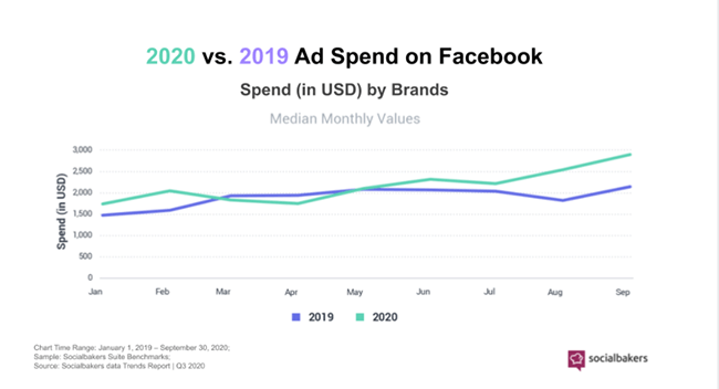 6 Socialbakers Social media marketing statistic