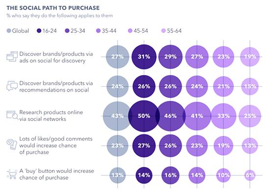 7 GlobalWebIndex Social media marketing statistic