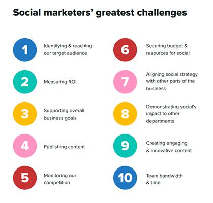 8 Sprout Social Social media marketing statistic