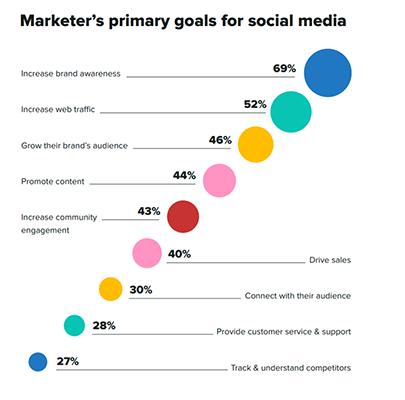 9 Sprout Social Social media marketing statistic