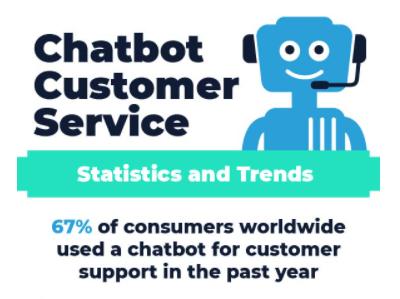 Chatbot Statistics 3