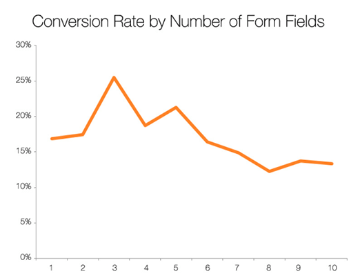 HubSpot graph on conversion rates for forms fields