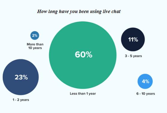Live Chat Statistics 2