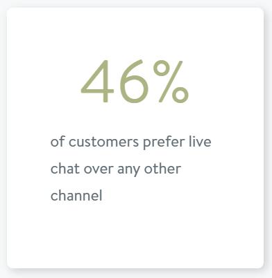 Live Chat Statistics 8
