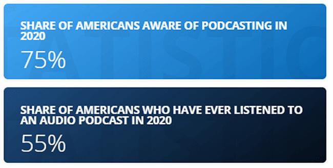 Podcasting Statistic 1