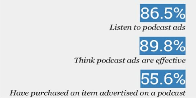 Podcasting Statistic 12