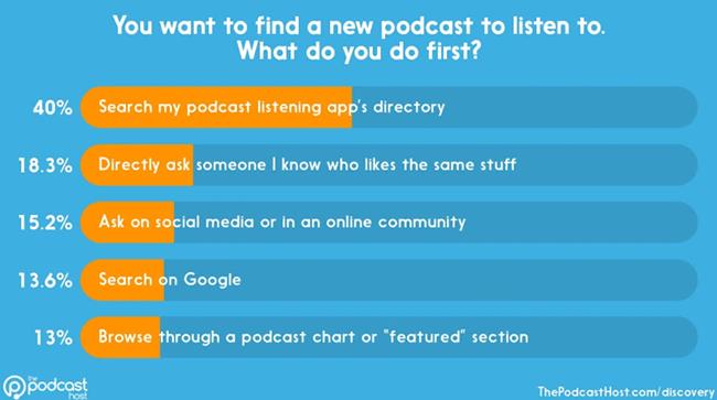 Podcasting Statistic 2