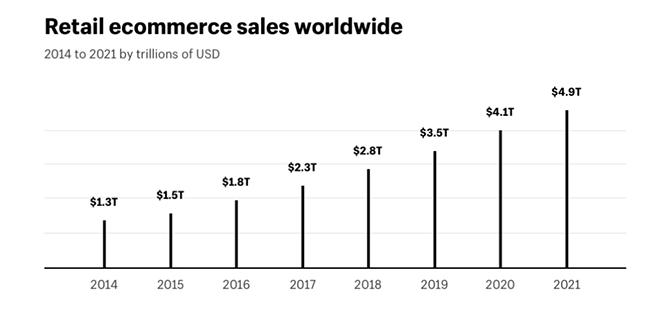 Sales Statistic 6