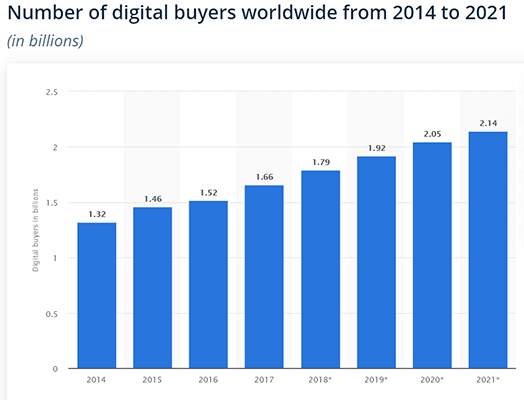Sales Statistic 7