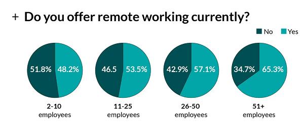 Remote work COVID statistic
