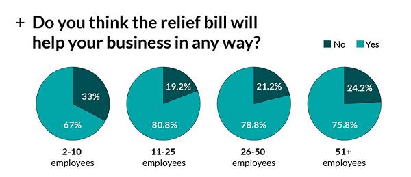 COVID relief bill statistic