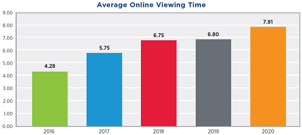 average video viewing time graph