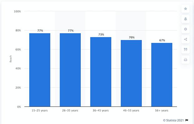 05 YouTube biggest demographic is under 35s