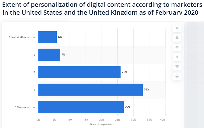 10 Extent of marketing personalization