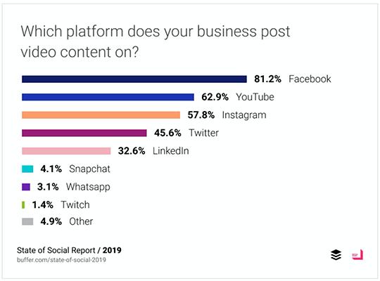 17 Businesses publish on YouTube