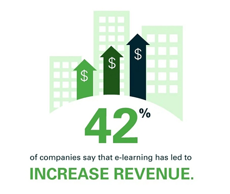 21 Increase in revenue after switching to eLearning