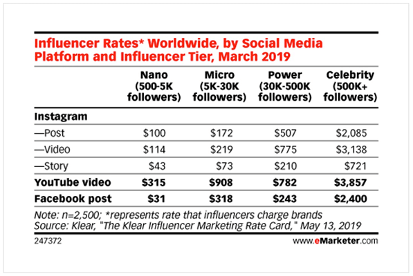24 YouTube influencers sponsored videos