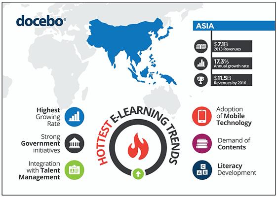 30 Fastest-growing eLearning market