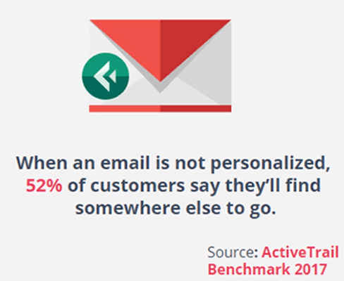 39 Consumers will look elsewhere if an email is not personalized