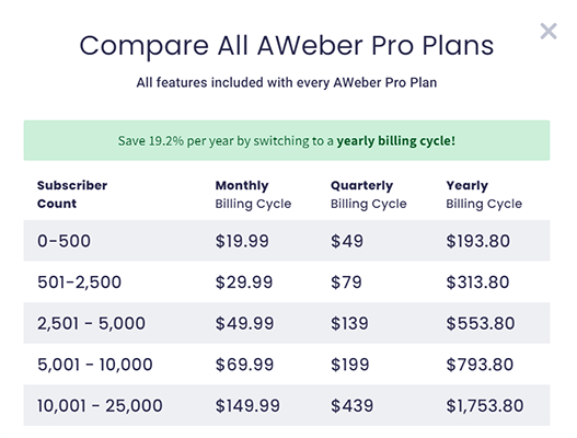 Compare the AWeber plans