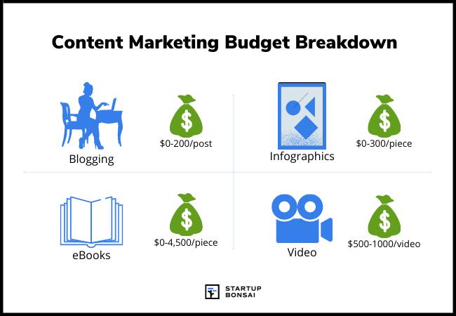 Content marketing budget breakdown