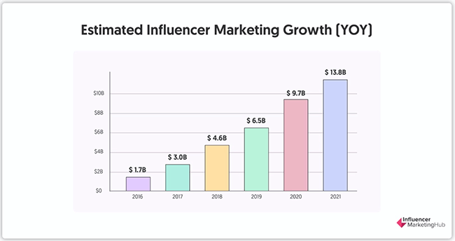 Influencer Marketing Statistic 3