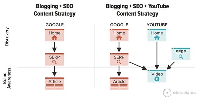 OrbitMedia - Blogging SEO and YouTube strategy