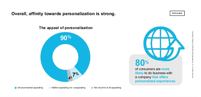 personalization statistics 1