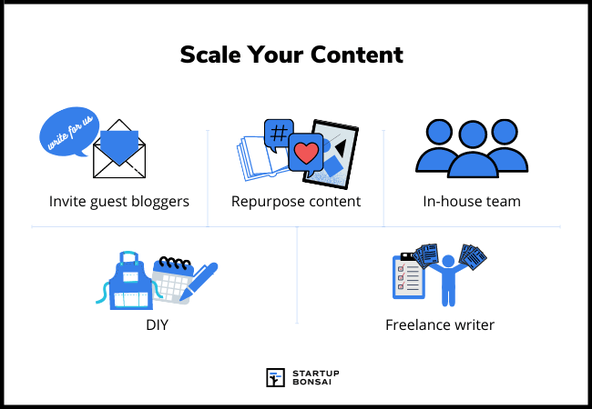 Scale your content