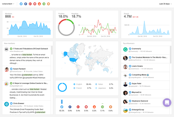 Example of analytics of a brand